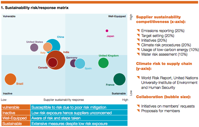 Climate risk to supply chains of various countries