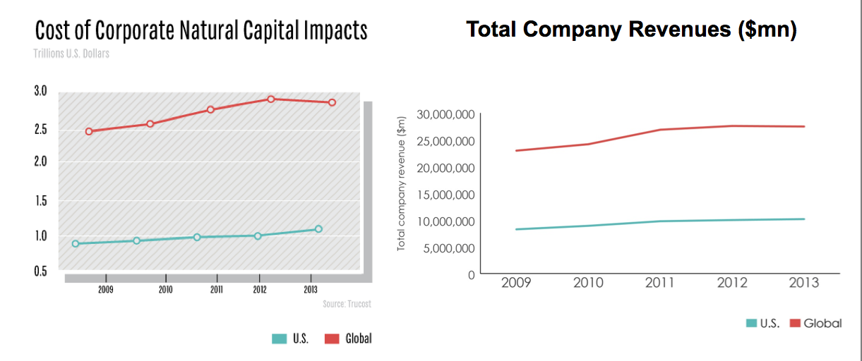 corporate revenue and environmental costs TruCost