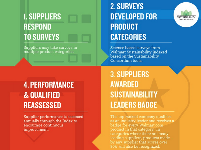 walmart, the sustainability consortium supply chain