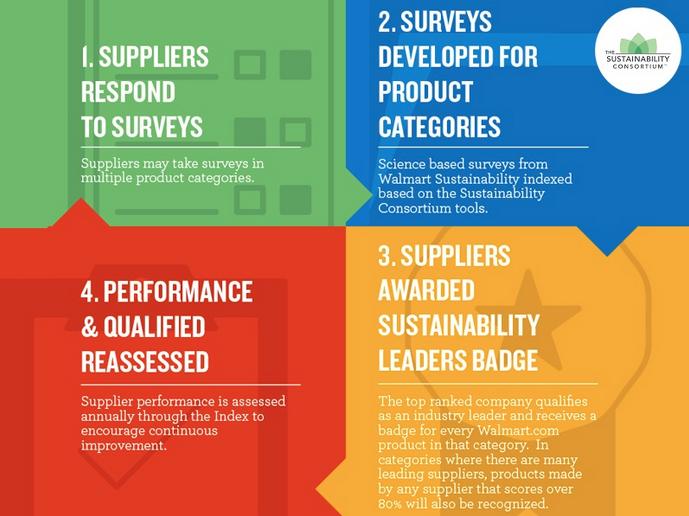 walmart, the sustainability consortium supply chain