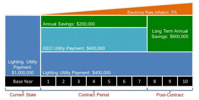 Enlighted energy Internet of Things financing