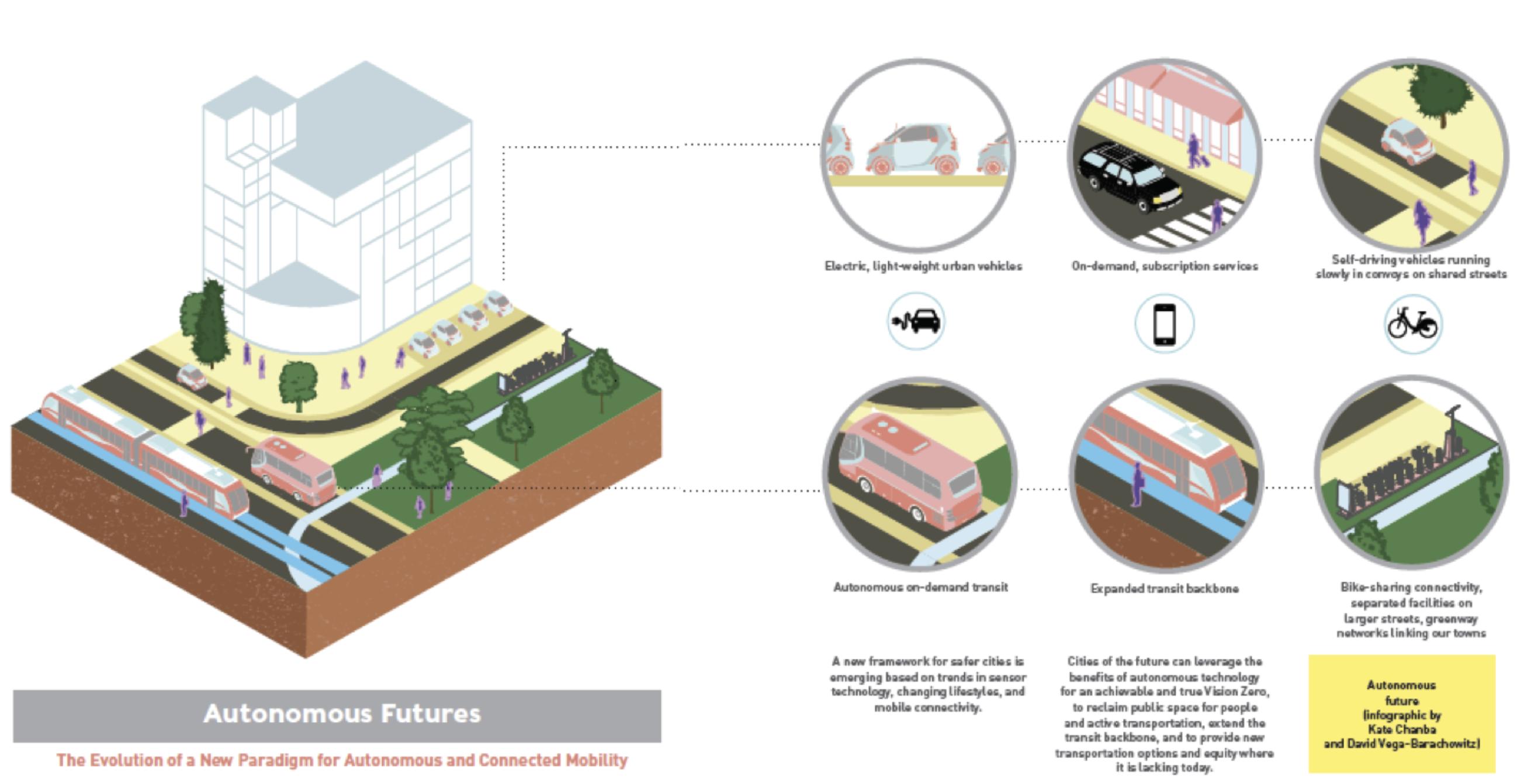 Autonomous Futures
