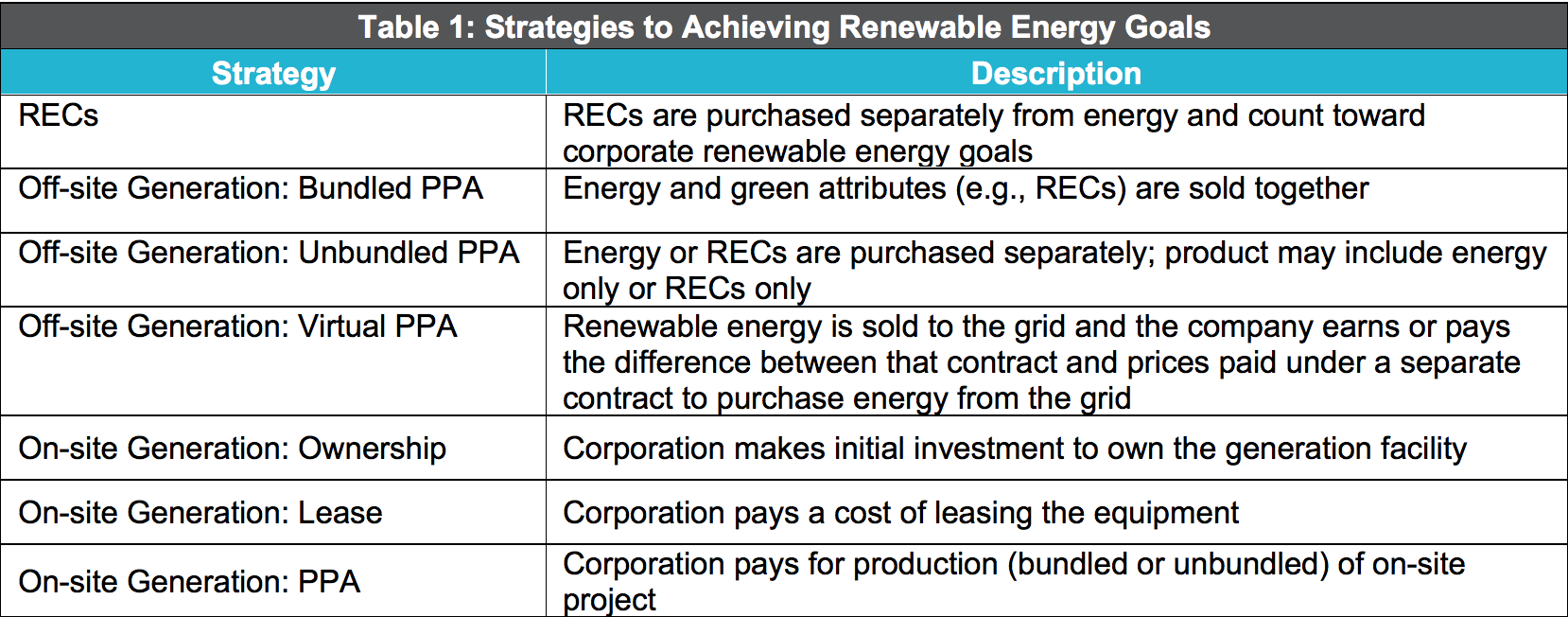 4 factors to energize a corporate renewable energy program