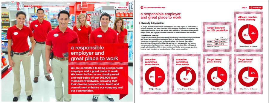 Target CSR