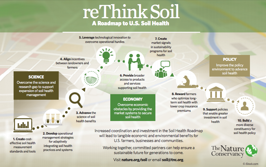 TNC soil health roadmap