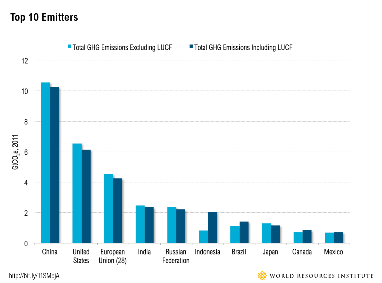 Top 10 Emitters