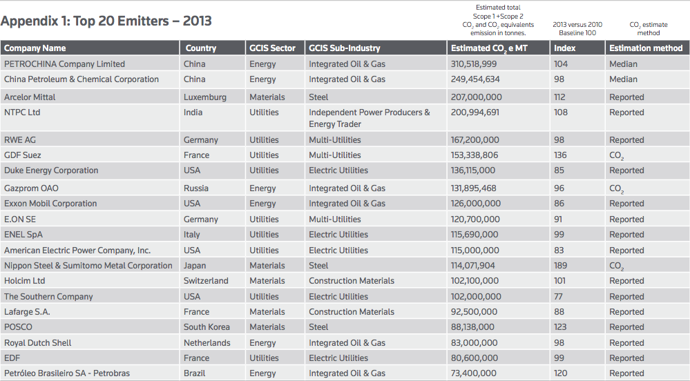 PETROCHINA, Exxon Mobil, Shell top 2013 greenhouse gas emitters