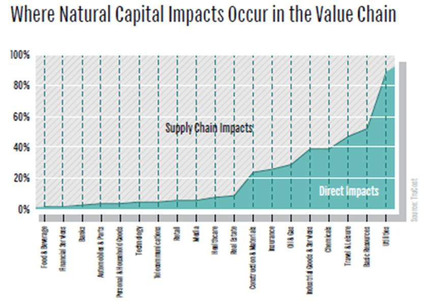 Natural capital valuation, by Trucost.