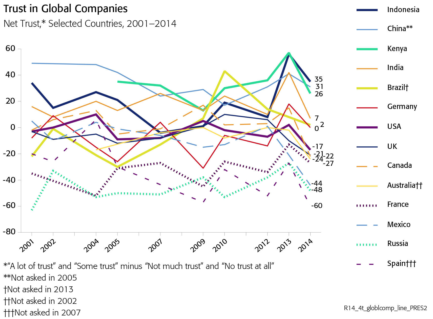 Trust in global companies chart