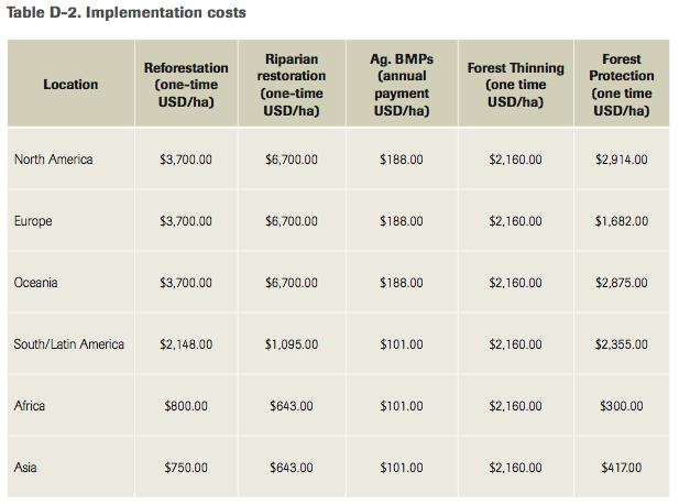 Nature Conservancy urban water improvement costs