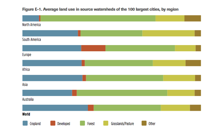 Nature Conservancy urban water sources
