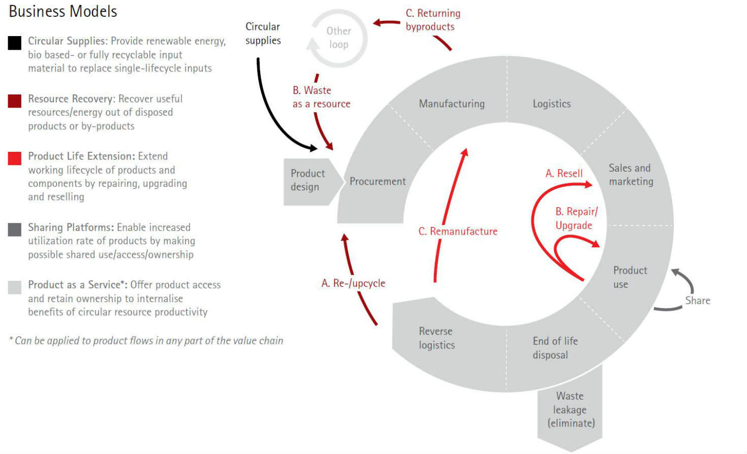 The 5 Business Models That Put The Circular Economy To