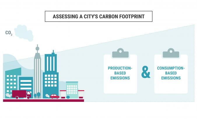 Assessing a city's carbon footprint
