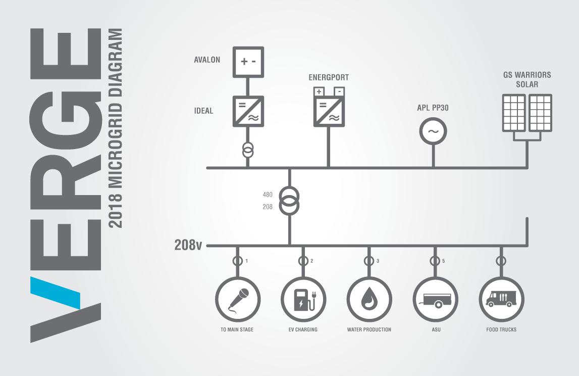 VERGE Microgrid Diagram